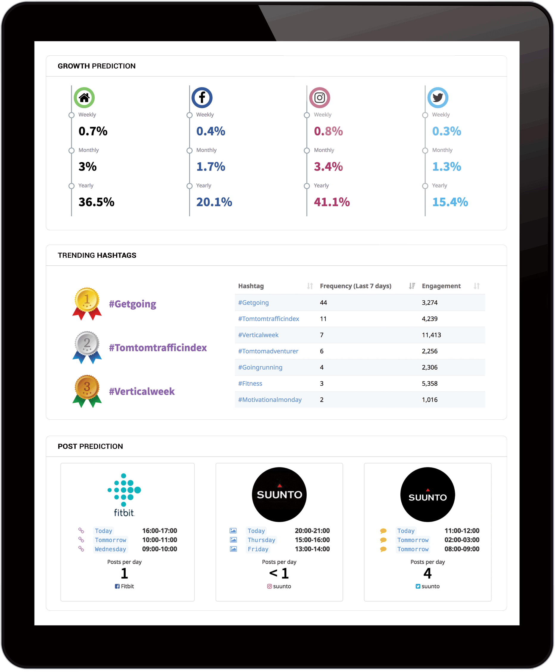 Locowise Competitor Benchmarking