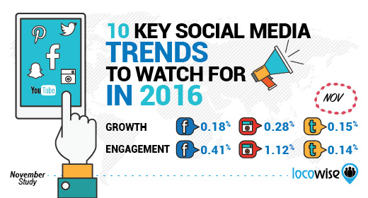 10 Key Social Media Trends To Watch In The Year 2016