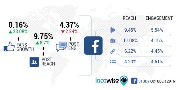 Locowise Facebook october 2016