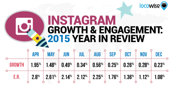 Instagram Growth And Engagement: 2015 Year In Review