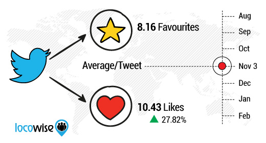 Has Twitter's Switch to Hearts Worked? Here's The Data | Social Media Today