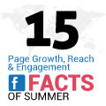 15 Facebook Page Growth, Reach And Engagement Facts Of Summer