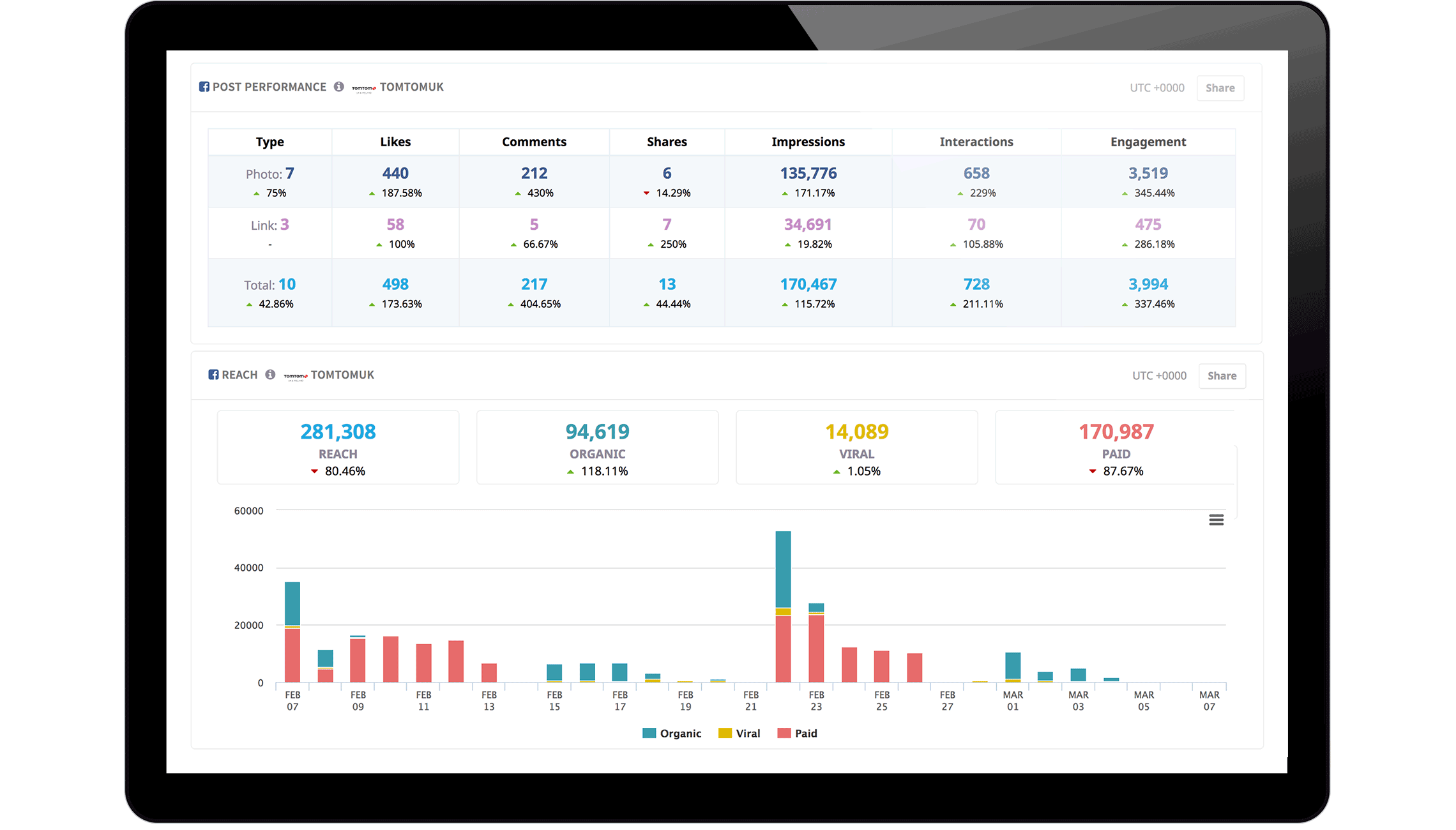 Locowise Reporting Features