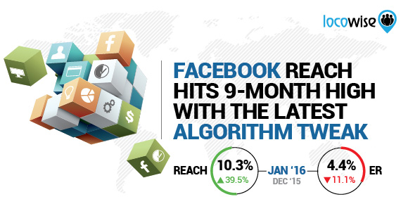 Facebook Reach Hits 9-Month High With The Latest Algorithm Tweak