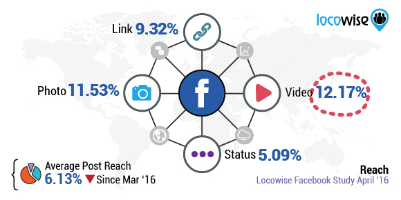 Locowise Facebook study April 2016 Reach