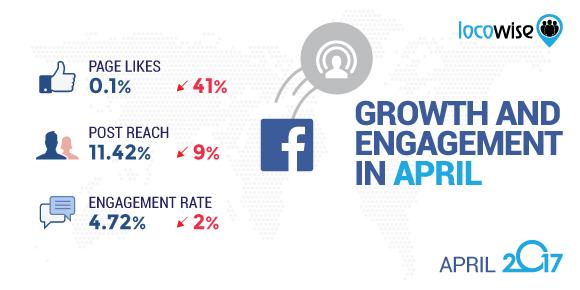 Facebook April 2017 stats
