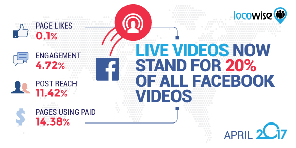 Live Videos Now Stand For 20% Of All Facebook Videos