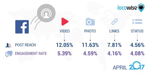 Facebook April 2017 video stats