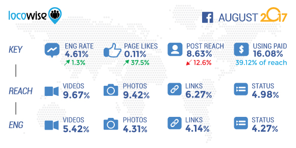 Locowise Facebook Stats August 2017