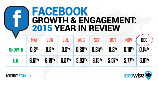 Facebook Growth And Engagement