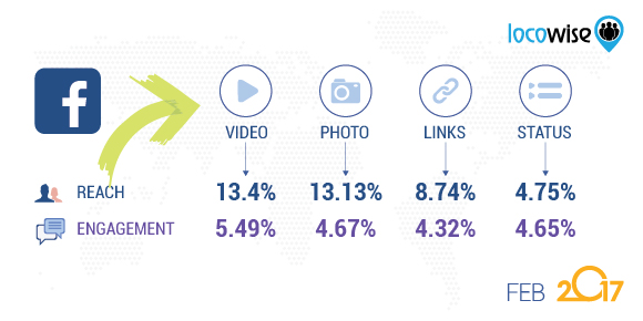 Facebook study Feb 2017 breakdown