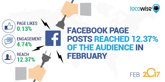 Facebook Page Posts Reached 12.37% Of The Audience In February