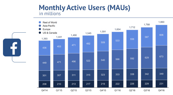 Facebook Q4 Results