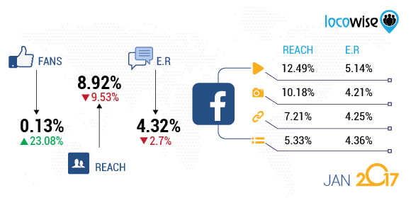 Locowise Facebook Stats Jan 2017