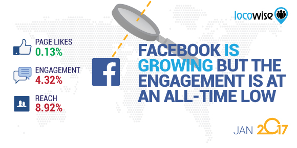 Facebook Is Growing But The Engagement Is At An All-Time Low