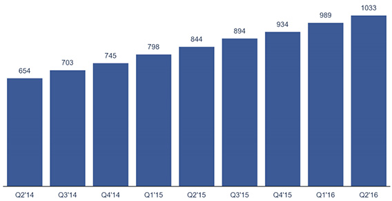 Facebook Mobile Usage