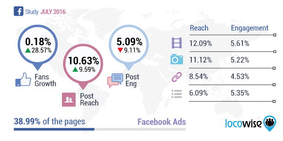 Facebook Page Growth And Engagement Study July 2016