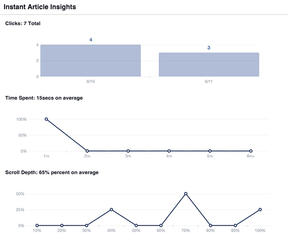 Facebook Instant Analytics Tool