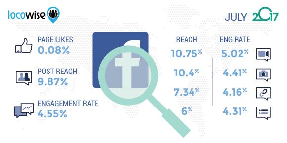 Facebook July 2017 Statistics