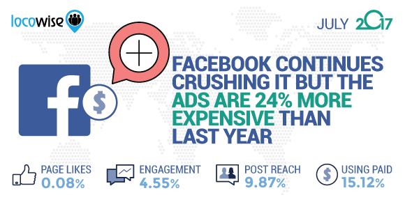 Facebook Continues Crushing It But The Ads Are 24% More Expensive Than Last Year