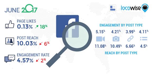 Facebook June 2017 Statistics