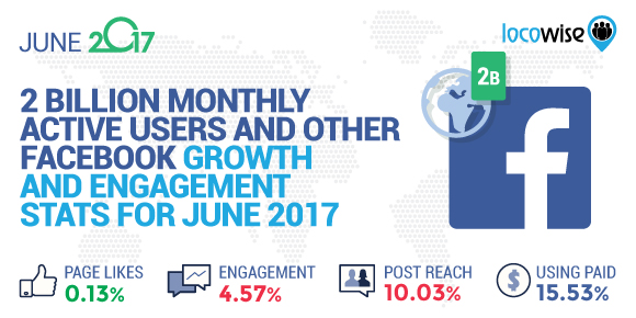 2 Billion Monthly Active Users And Other Facebook Growth And Engagement Stats For June 2017