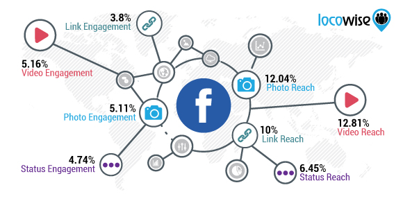 Locowise Facebook Stats April
