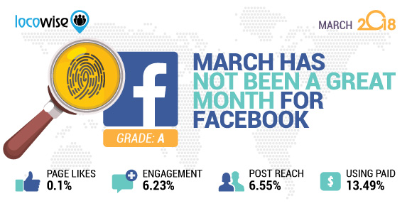 March Has Not Been A Great Month For Facebook