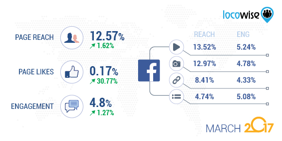 Facebook study March 2017 data