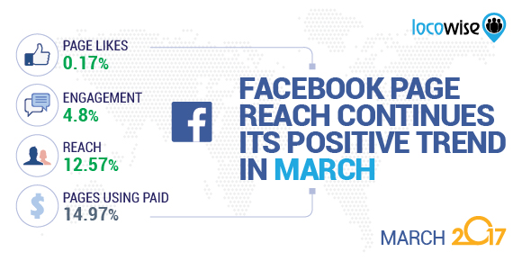 Facebook Page Reach Continues Its Positive Trend In March