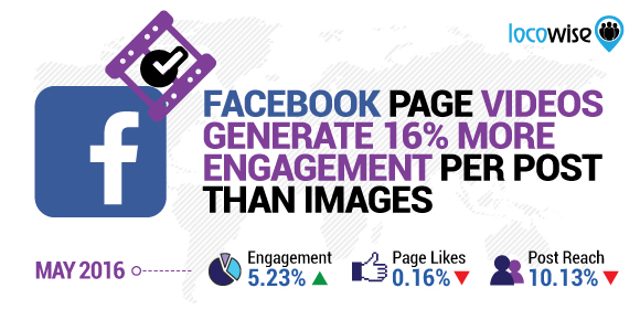 Facebook Page Videos Generate 16% More Engagement Per Post Than Images