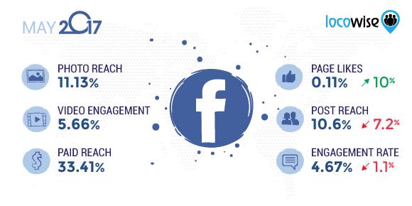 Facebook May 2017 stats