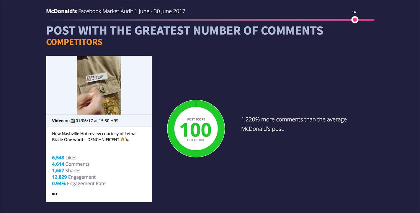 Best KFC Post