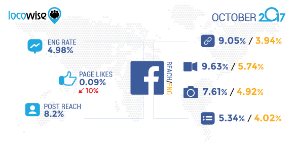 Facebook October 2017 Stats