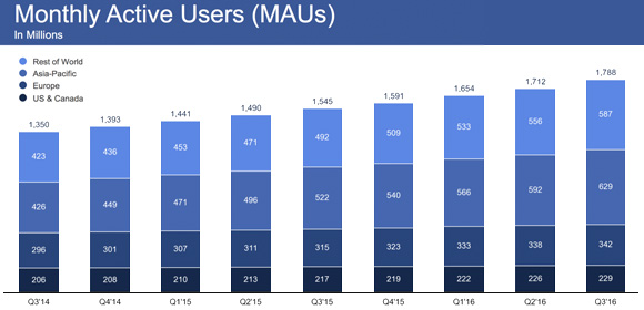 Facebook earnings Q3