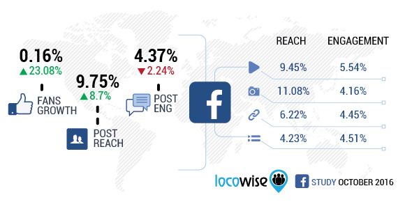 Facebook October Stats
