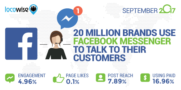 20 Million Brands Use Facebook Messenger To Talk To Their Customers