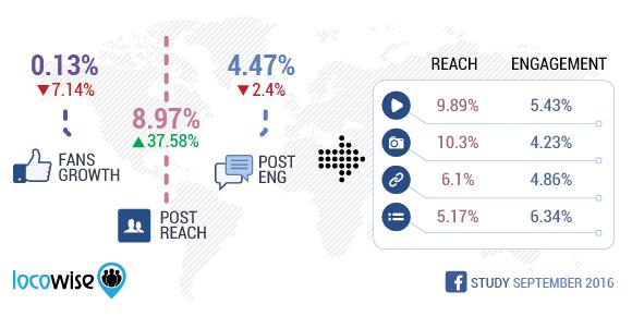 September 2016 Facebook Stats