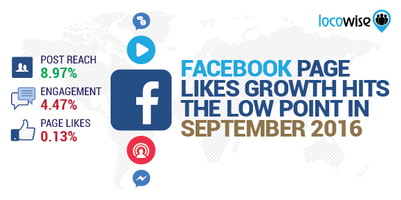 Facebook Page Likes Growth Hits The Low Point In September 2016