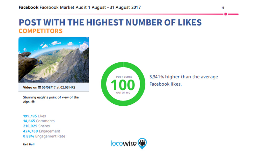 Market Audit: Post Likes