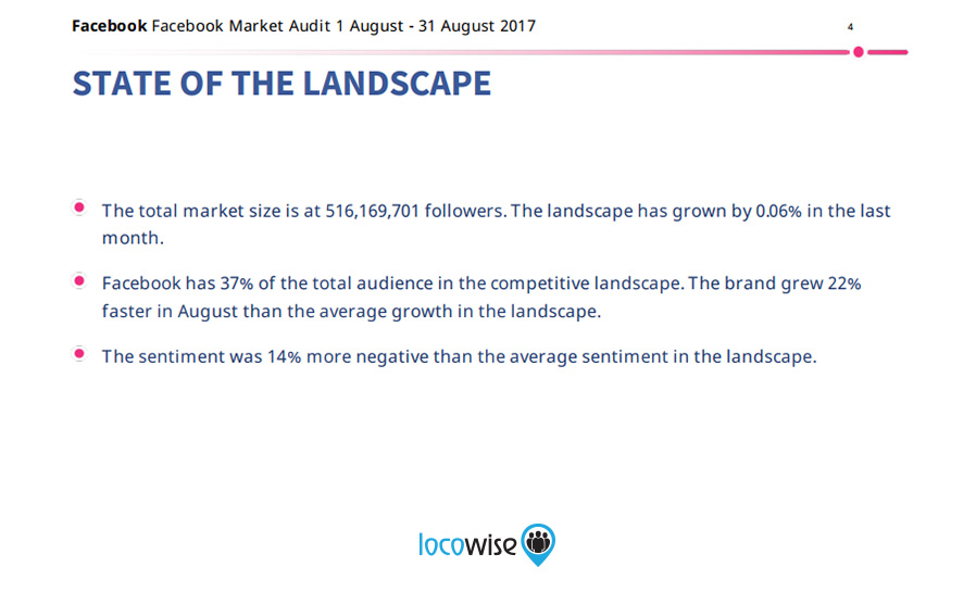 Market Audit: State of Landscape