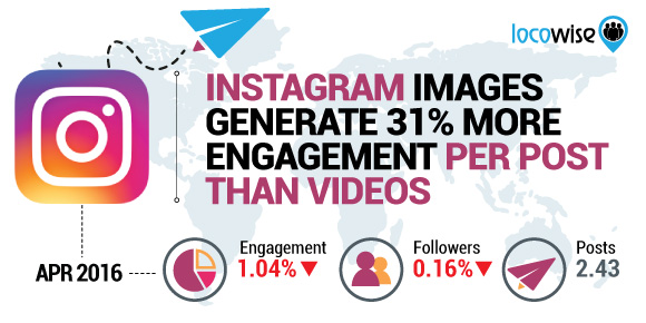 Instagram Images Generate 31% More Engagement Per Post Than Videos