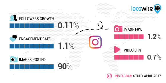 Instagram April 2017 Stats