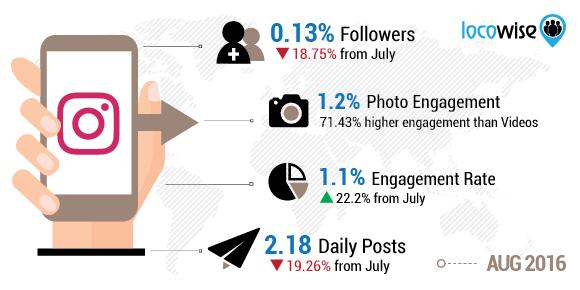 August Instagram Stats