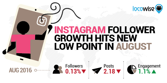 Instagram Follower Growth Hits New Low Point In August