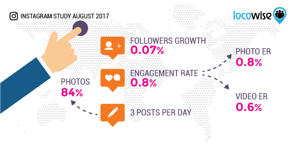 Locowise Instagram Stats for August