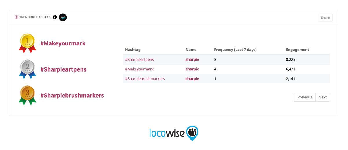 Sharpie Trending Hashtags