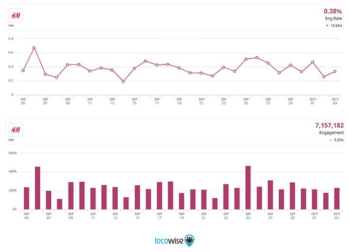 Instagram H&M Statistics