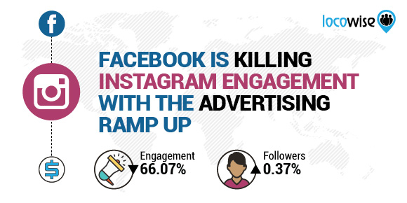 Facebook Is Killing Instagram Engagement With The Advertising Ramp Up