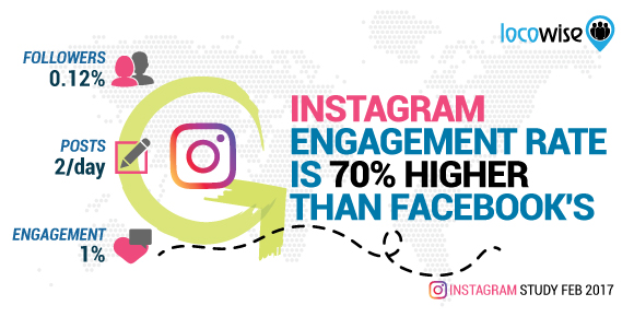 Instagram Engagement Rate Is 70% Higher Than Facebook's
